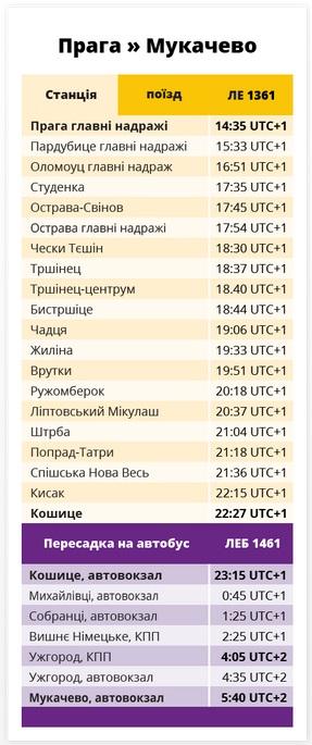 praga-mukachevo