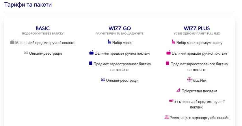 taryfy-wizz-air